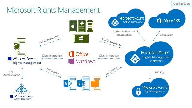 microsoft-rights-management-in-azure-with-active-directory