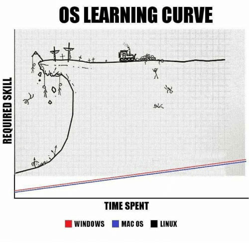 linux vs windows learning curve