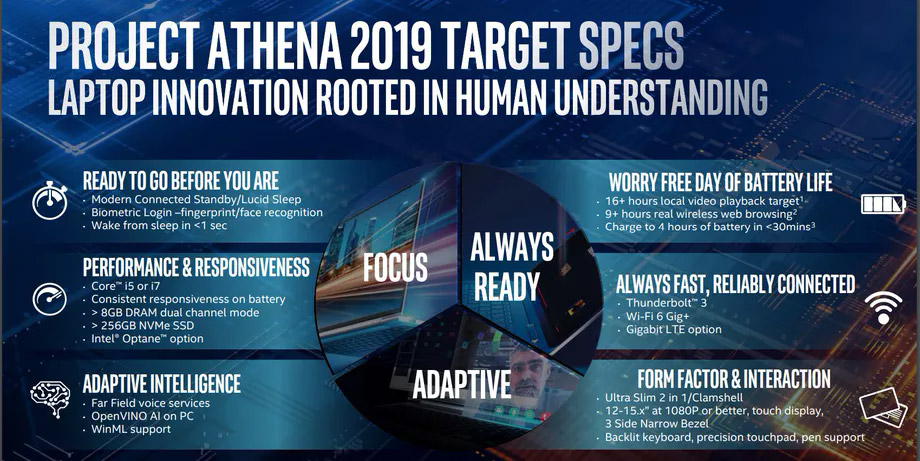 intel project athena laptop competition