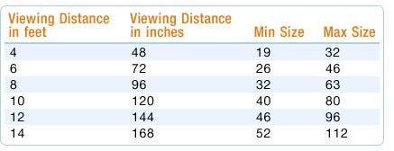lựa chọn kích thước tivi 4