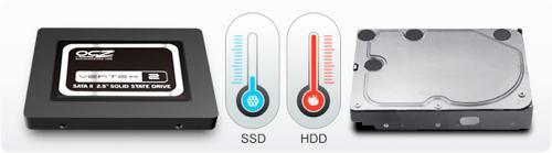SSD có nhiệt độ hoạt động thấp hơn nhiều so với các ổ cứng HDD
